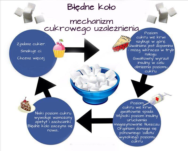 blog.guiltfree.pl